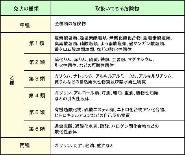 4 新潟 危険 物 乙